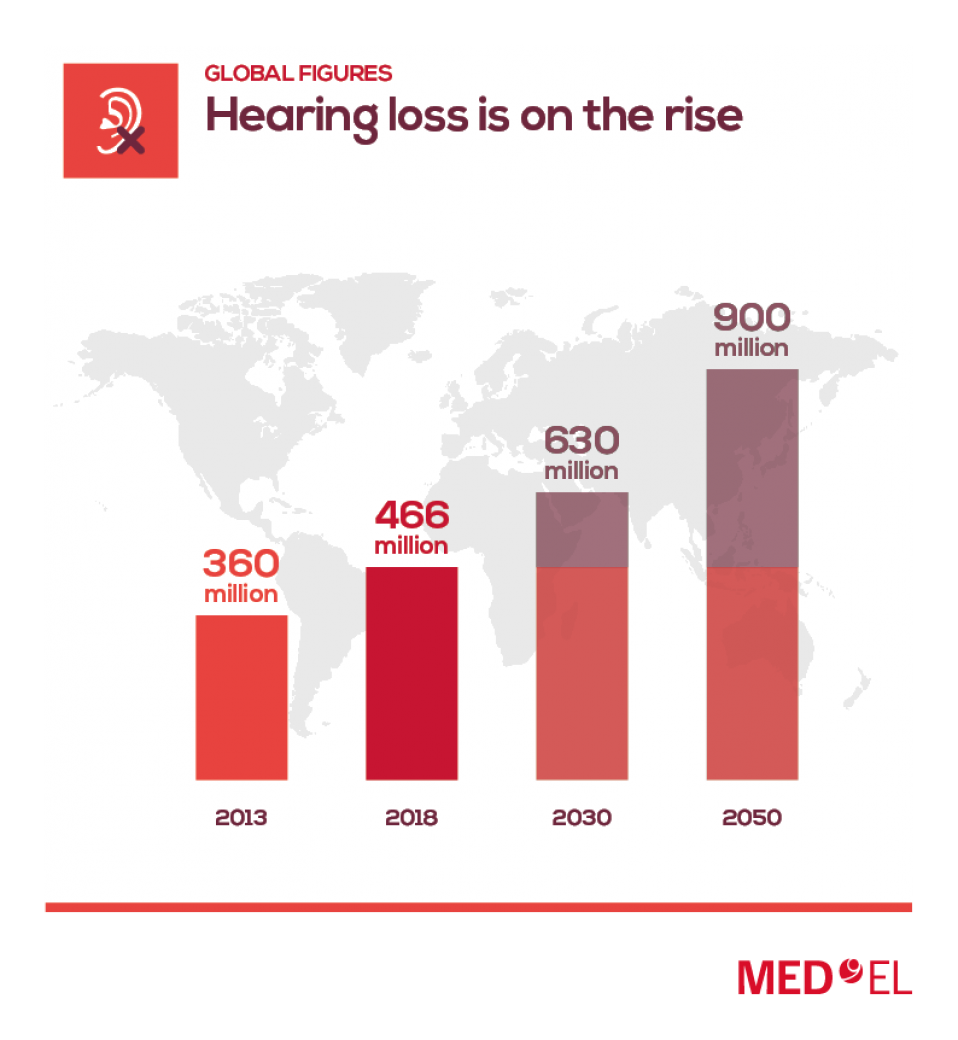 Hearing loss is on the rise