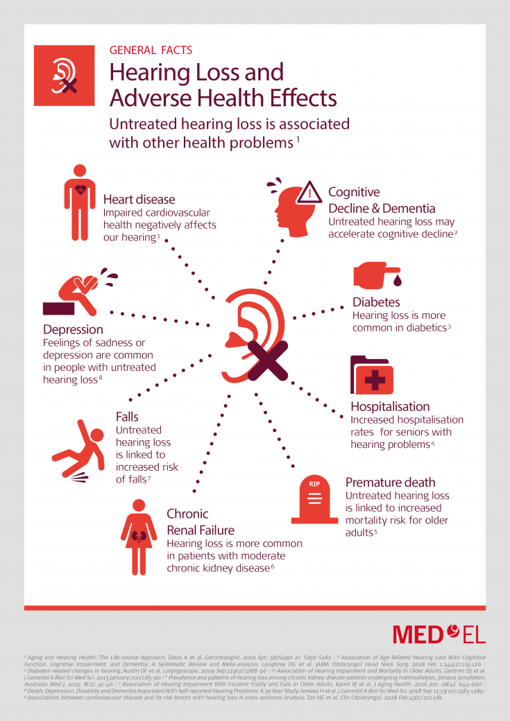 Hearing loss and adverse health effects