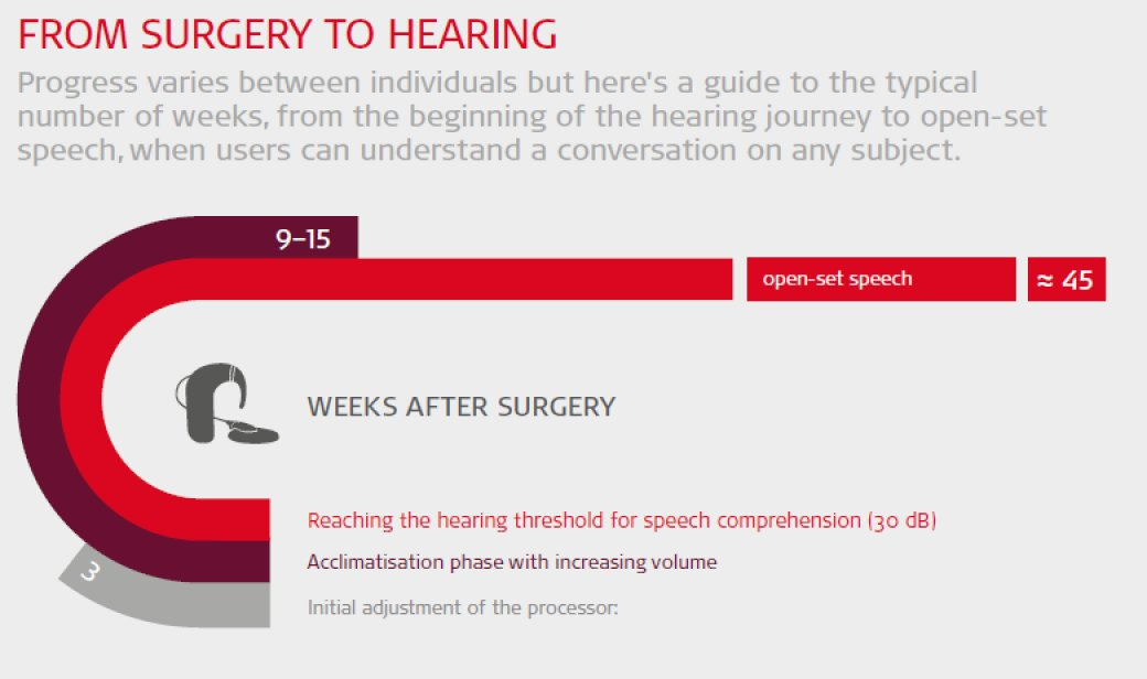 From surgery to hearing