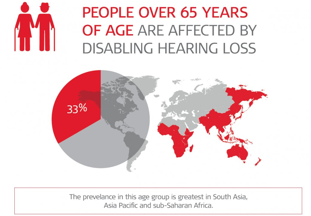 Prevalence of hearing loss in elderly people